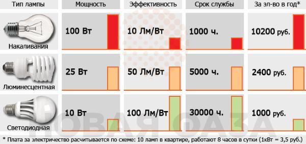 сравнительные характеристики электроламп