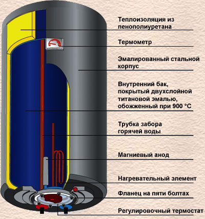 электрический накопительный водонагреватель