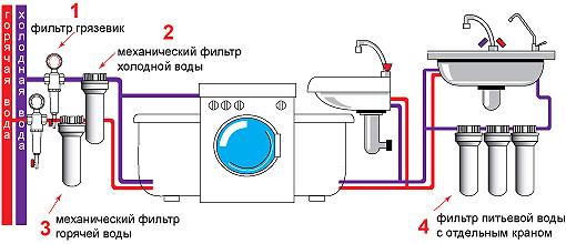 схема водоподготовки в квартире