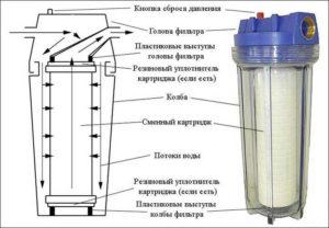 картриджный фильтр