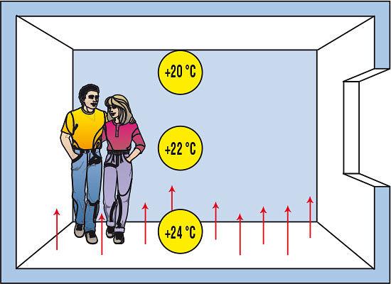 Распределение тепла в квартире