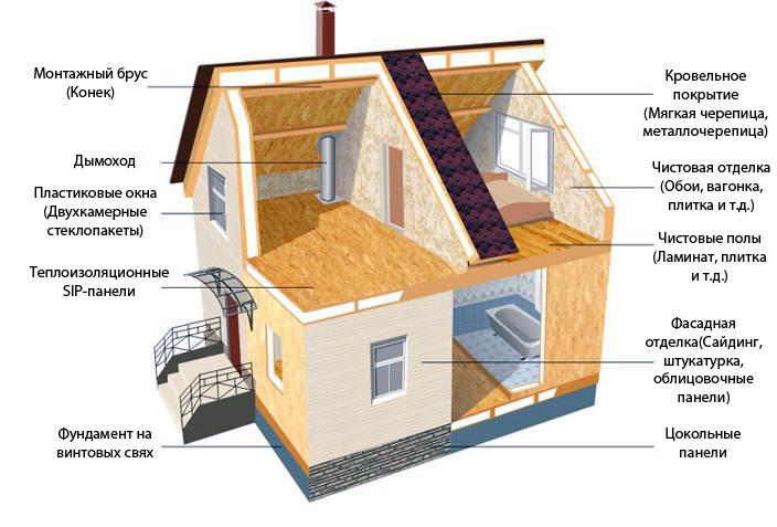 строительство частного дома6