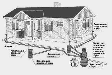 строительство частного дома2