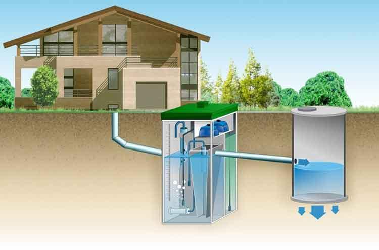 Автономная канализация в частном доме: виды и особенности