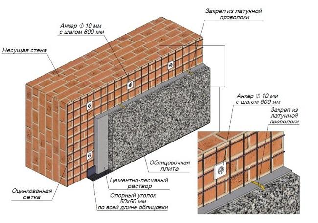 отделка фасада камнем 8