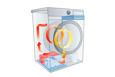 Как выбрать стиральную машинку  для квартиры.