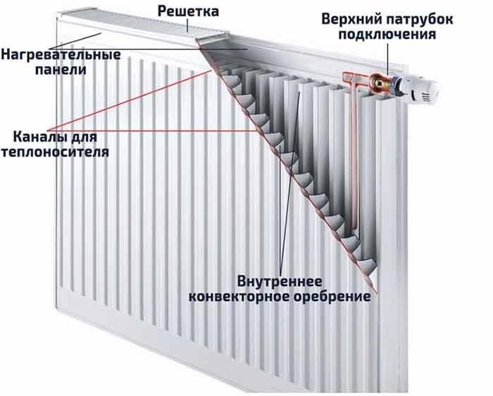 радиаторы отопления какие лучше16